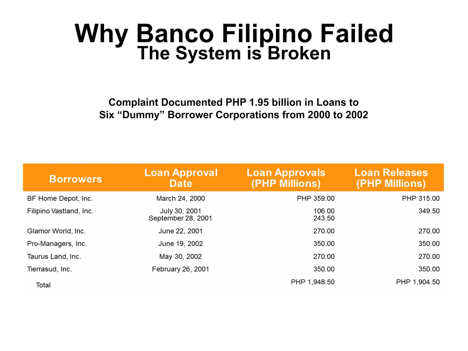 banco filipino Manila, philippines – the supreme court (sc) denied the petition of the now- defunct banco filipino to compel the bangko sentral ng.