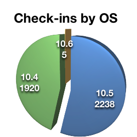 Power Mac users by OS.