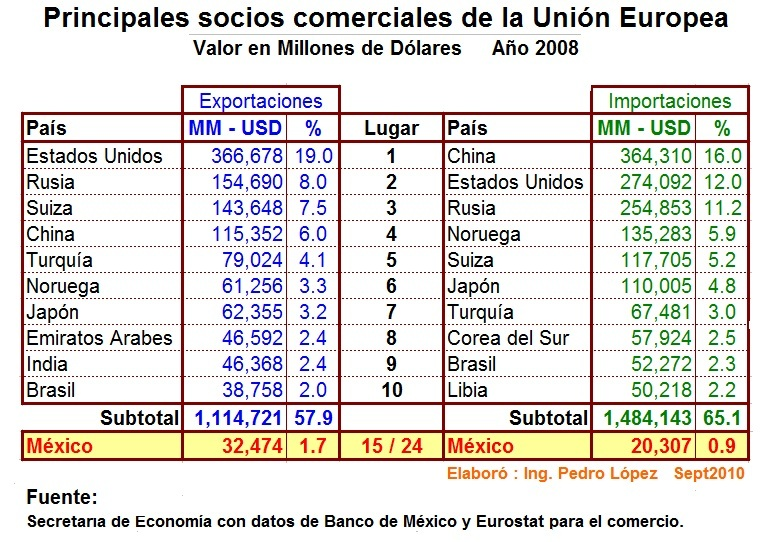 integrantes de la ue: