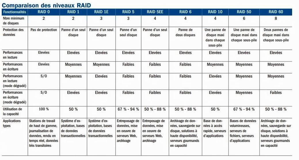 Technical references quel raid choisir comparaison des for Quel niveau laser choisir