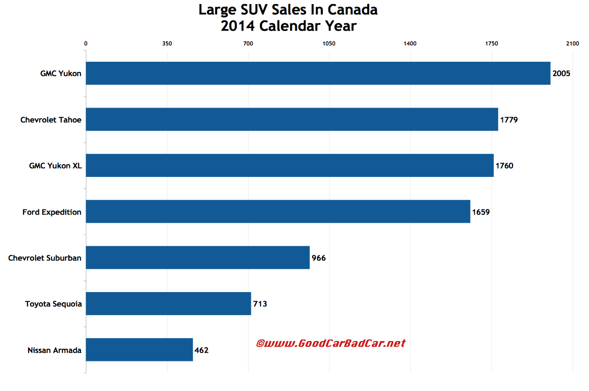 Canada large SUV sales chart 2014