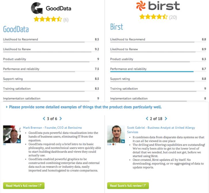 GoodData vs. Birst - TrustRadius