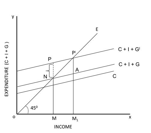 Inflationary Gap Oscar Education