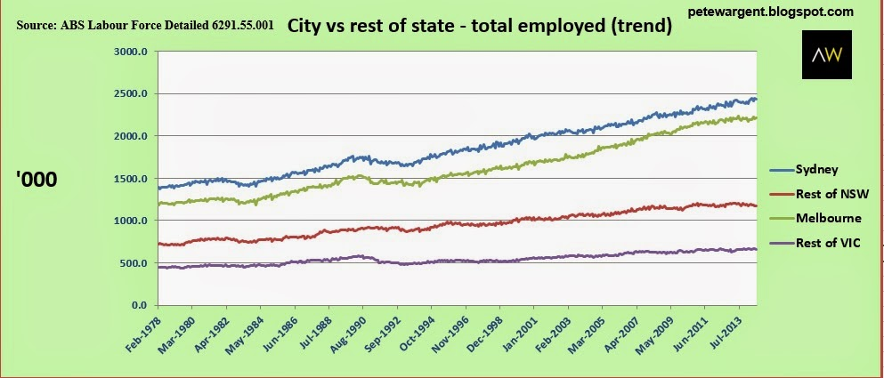 city vs rest of state