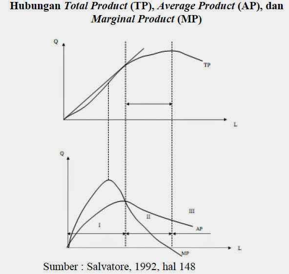 Hubungan Total Product (TP), Average Product (AP), dan Marginal Product (MP) (Salvatore, 1992 Hal 148)
