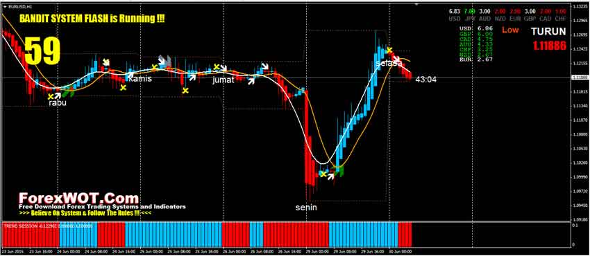 Simple fast forex system