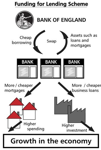 Funding for Lending Scheme Pictogram
