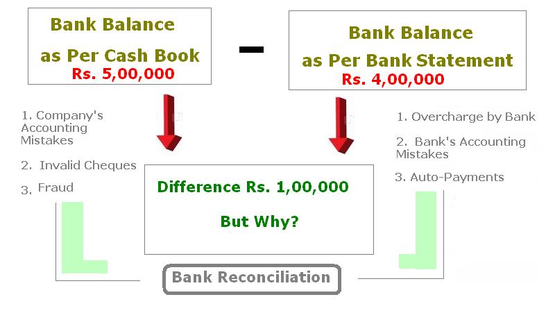 How does a Bank Reconciliation Help Control Cash – Bank Reconcilation Format