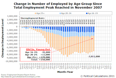 Change in Number of Employed Individuals by Age Group Since Total Employment Peak in November 2007, as of February 2011