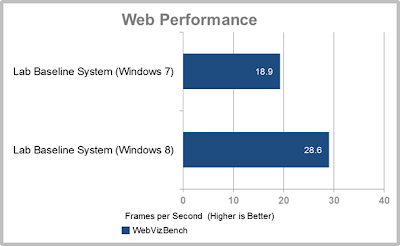 Perbandingan, Web, Performance