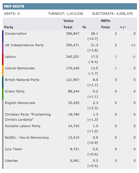 2009 West Midlands result; BBC
