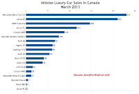 Canada midsize luxury car sales chart March 2013