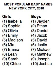 Demography Tonight NYC Isnt The Whole Country But Still Isabella And Jayden