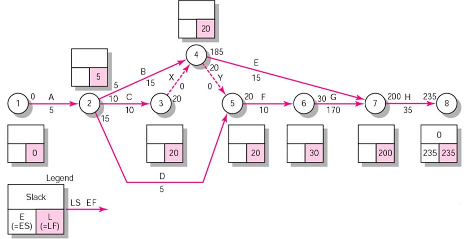 Teknik informatika perencanaan proyek dan jaringan proyek miti aoa backward pass ccuart Gallery
