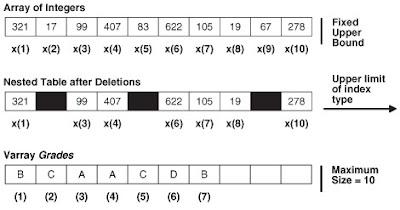 Collection datatype PL/SQL Oracle - Tipo de dato colección del PL/SQL de Oracle