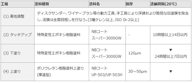 塗替え塗装のVE塗装仕様(スーパー3000GW+ポリウレタン系)