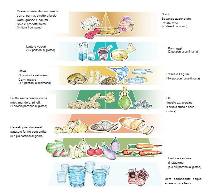membri hanno proposto anche per Schema dietetico celiachia.