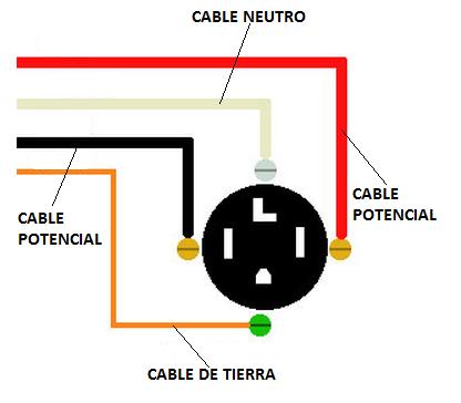 Conexión de tomacorriente a 120V/240V-30A