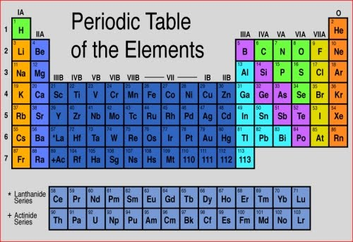 Evaluation of modern periodic table periodic table for 102 periodic table