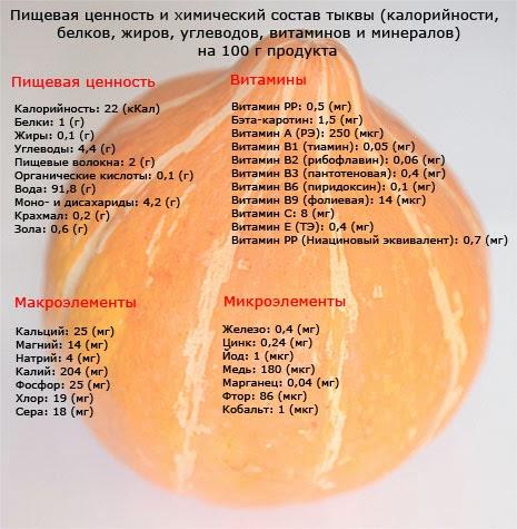 Польза тыквы