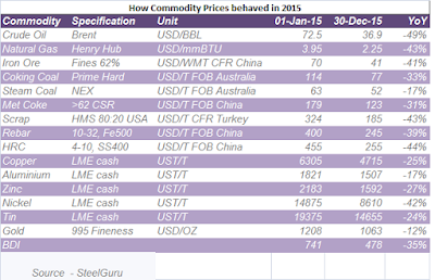 Commodity Prices changes in 2015