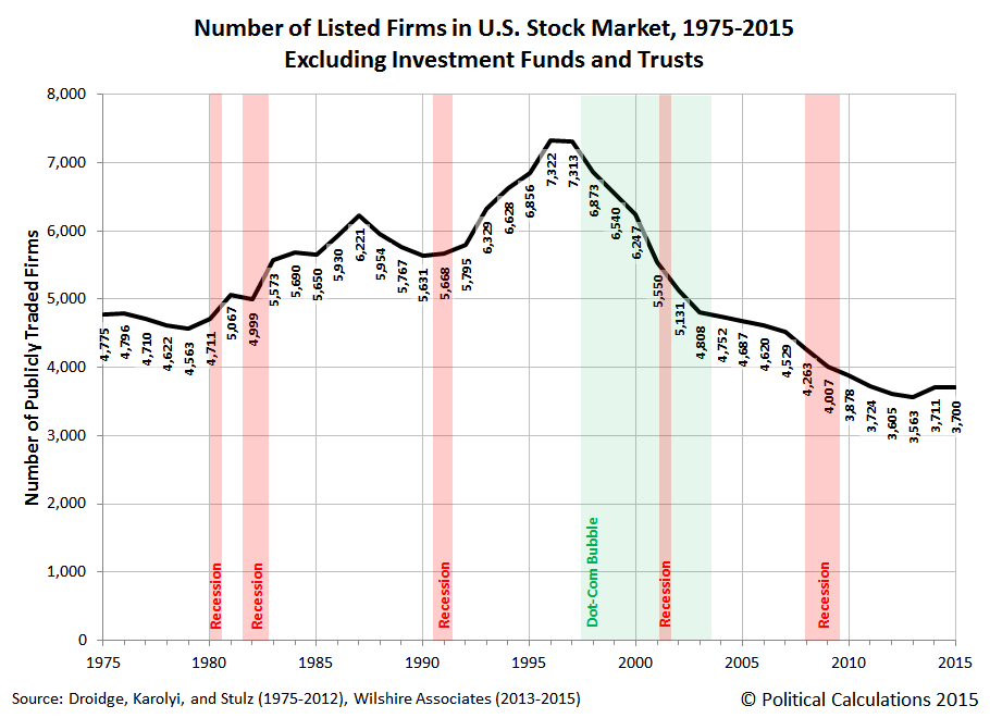 Number of Listed Firms in U.S. Stock Market, 1975-2015, Excluding Investment Funds and Trusts