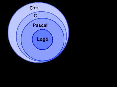 Diagram of programming perspective with Logo, Pascal, C, and C++