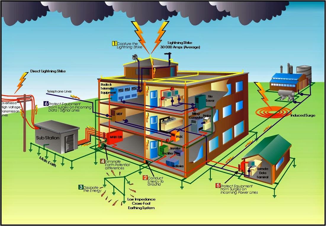 Course Lightning1 Introduction to Lightning Protection System – Lightning Amp Wiring Diagram