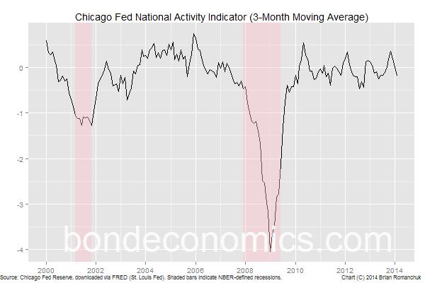 Chart: Chicago Fed National Activity Indicator