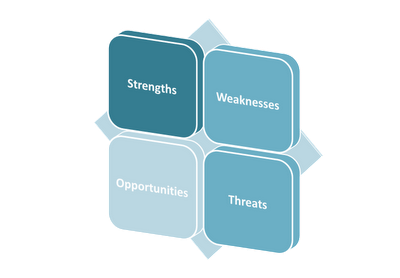SWOT Analysis to Identify Risks