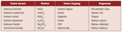 tabel senyawa garam