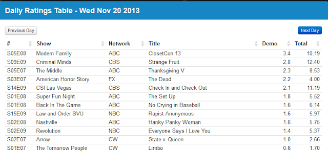 Final Adjusted TV Ratings for Wednesday 20th November 2013