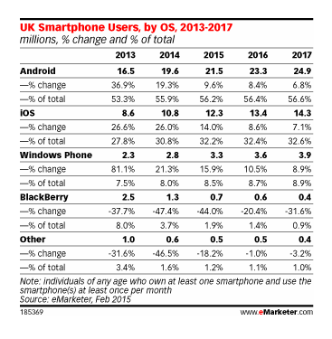 Blackberry sales in UK