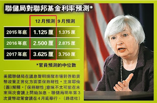 聯儲局各官員估計2015年底時的息率,降至1.125厘