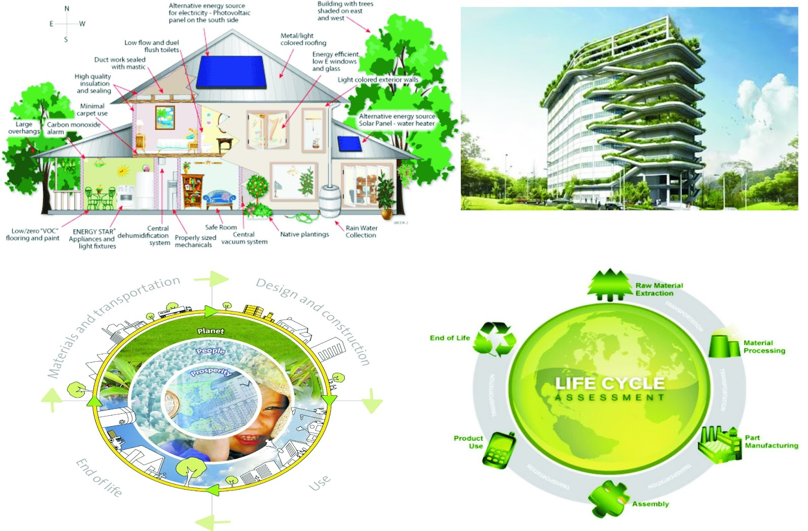 Making your building sustainable green architects blog for Sustainable roofing materials