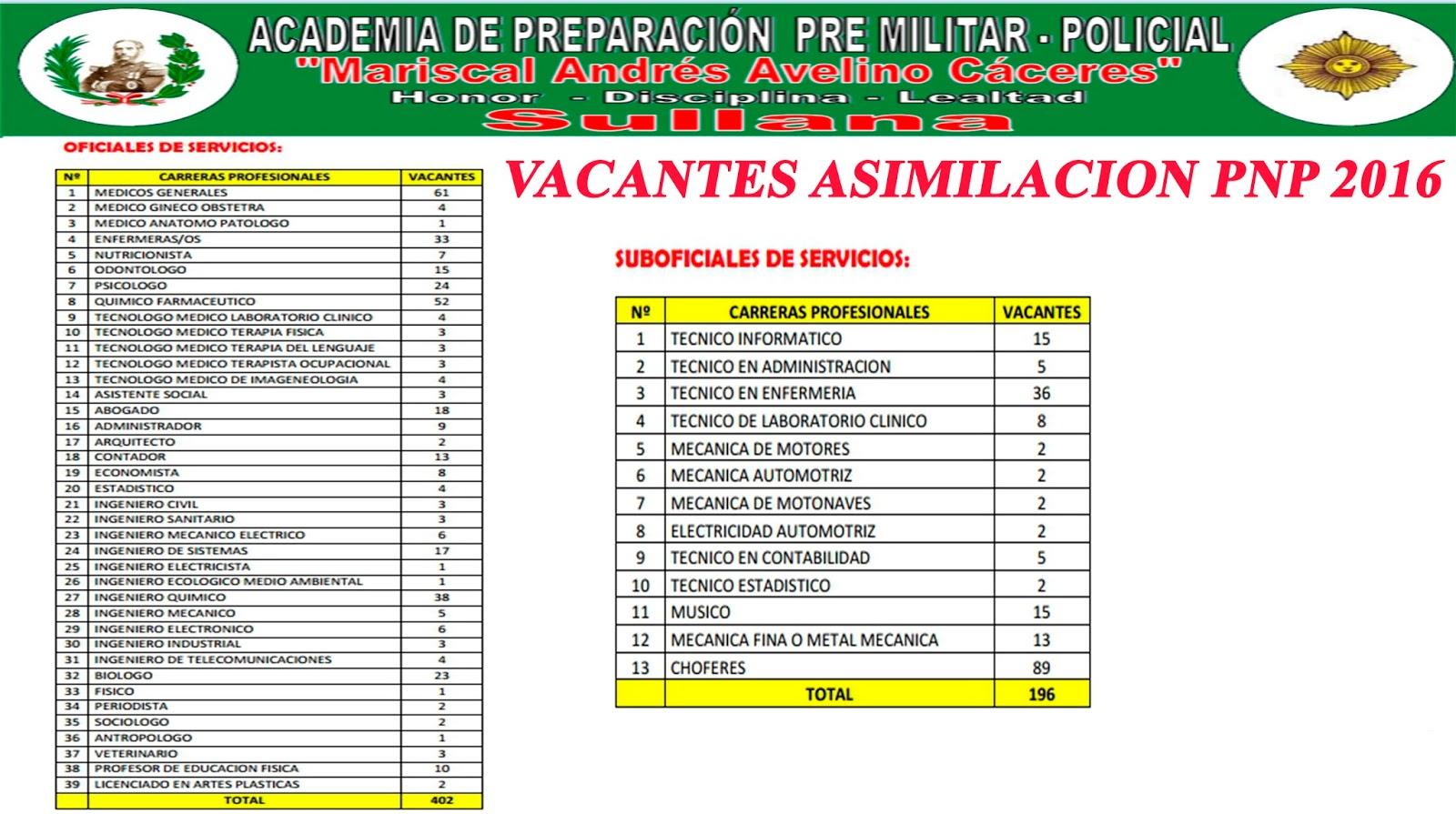 vacantes para el proceso de asimilaci 211 n de