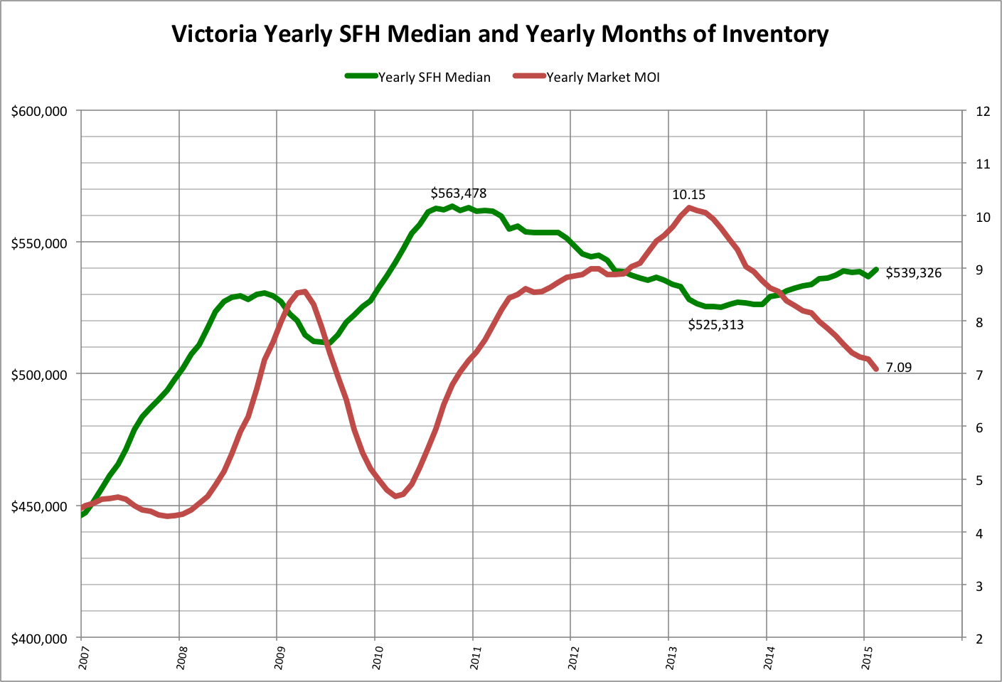 House hunt victoria february 2015 monthly stats nvjuhfo Images