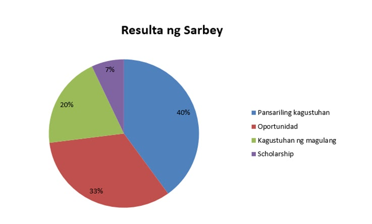 pie chart tagalog: Pie chart definition tagalog chart wikipedia ratelco com