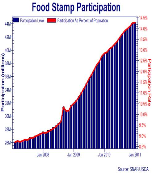 Pics Of Food Stamps. Here#39;s a Food Stamp Graph That