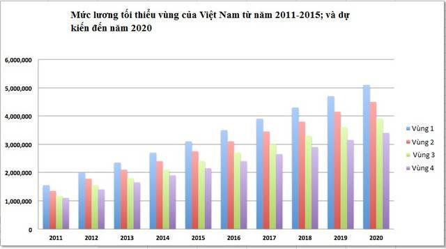 Mức lương tối thiểu vùng: Việt Nam và Asean khác biệt thế nào?