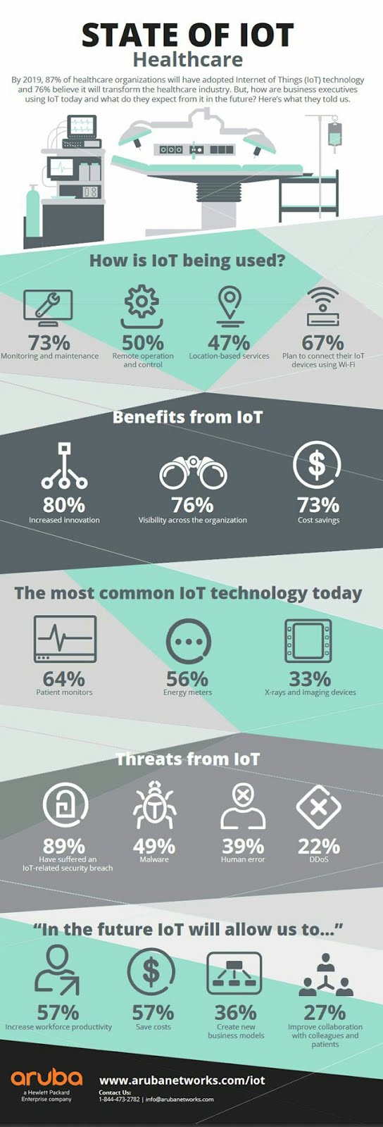 State of #IoT in healthcare