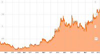 Belo Sun stock, 2009 to present.