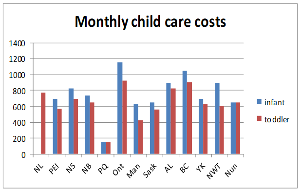 preschool costs drphealth early child education why is canada the worst 766
