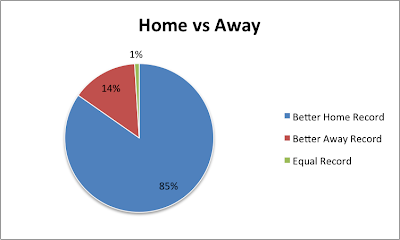 homevsawaypie Home Ice Advantage