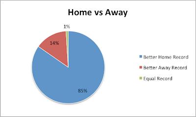 homevsawaypie Home Ice Advantage