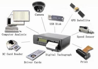 Những tính năng ưu việt của thiết bị giám sát hành trình online