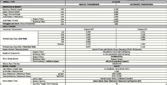 Spesifikasi New Toyota Avanza Veloz