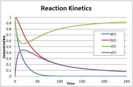 reaction kinetics in excel