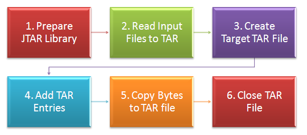 Steps to Create a TAR File in PeopleCode
