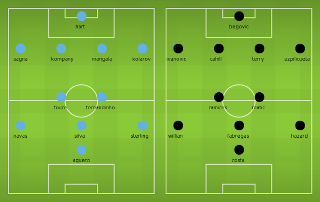 Possible Lineups, Team News, Stats – Manchester City vs Chelsea